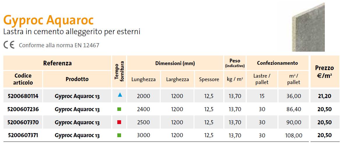 Lastre in cemento alleggerito fibrocemento Gyproc