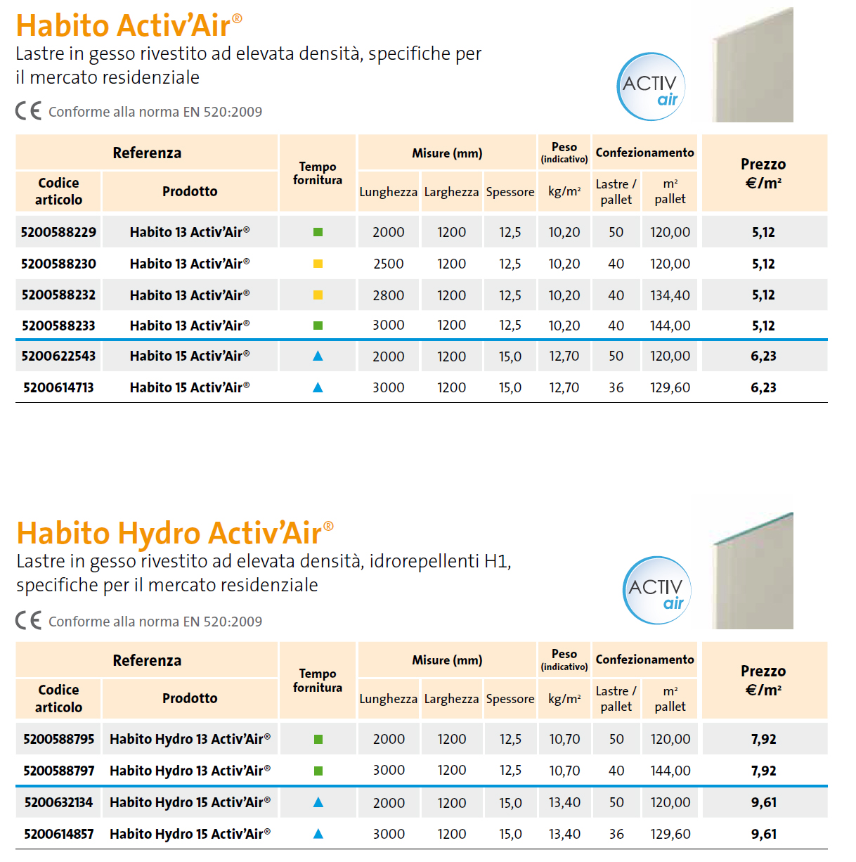 Lastre Habito activ'air per l'edilizia residenziale