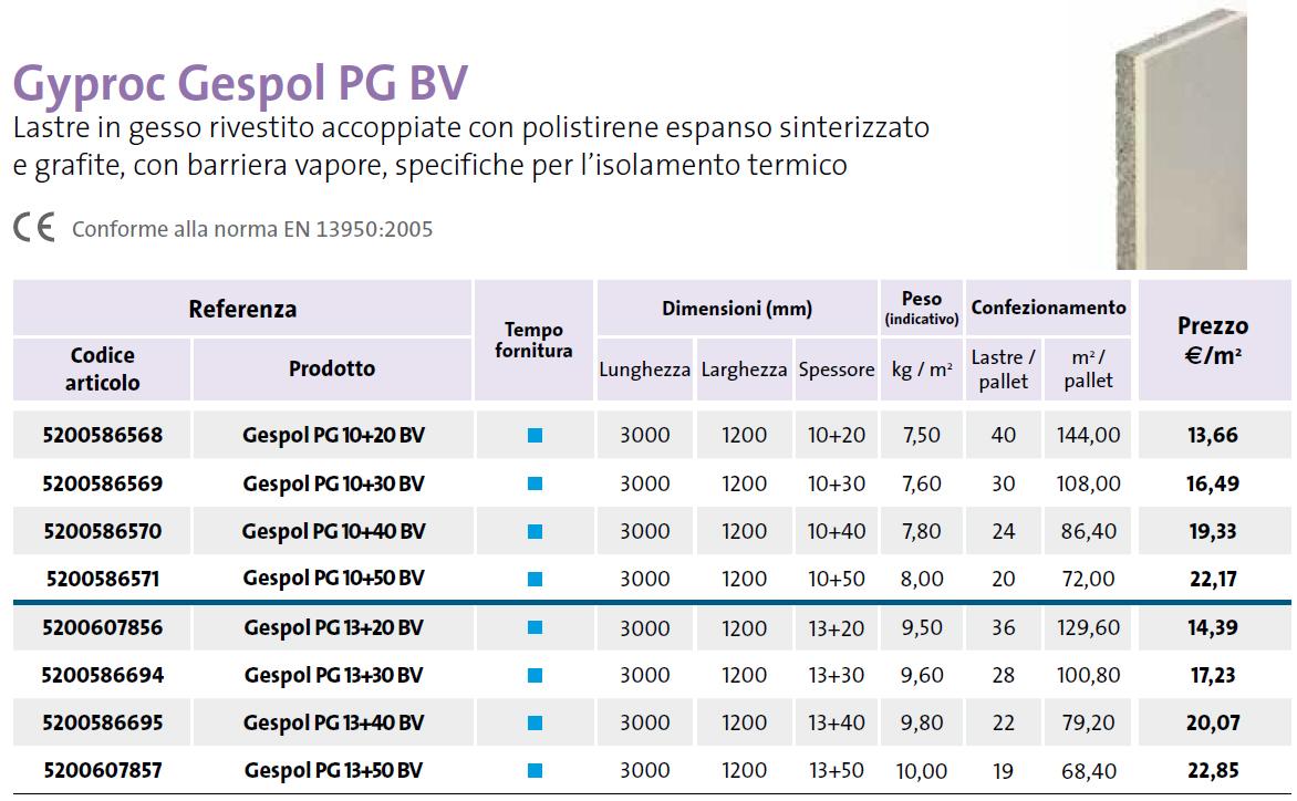 Gyproc Gesver VL BV