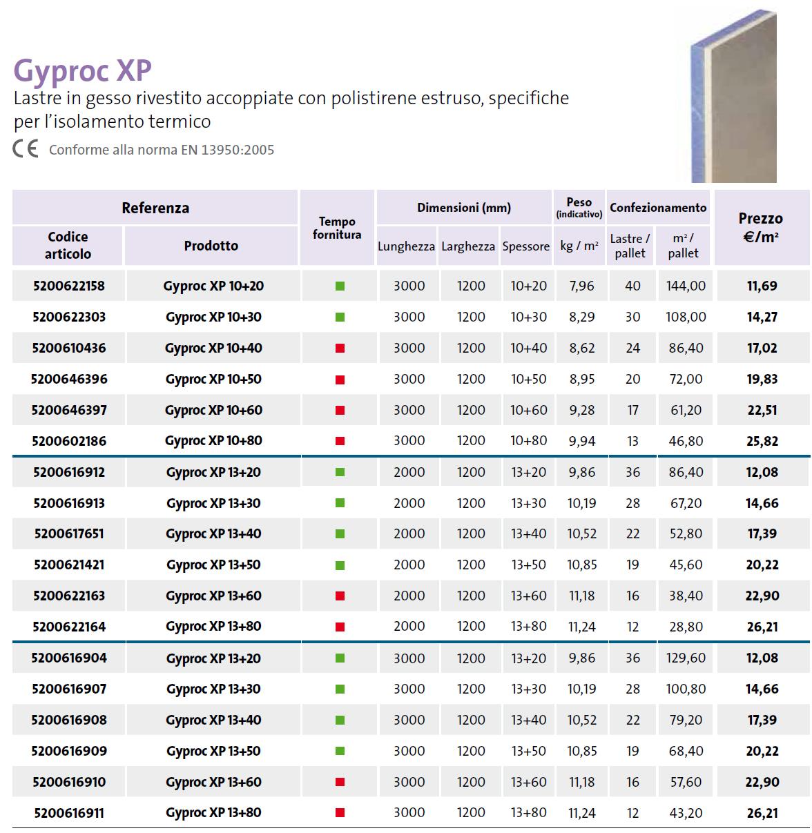 Gyproc Gesrok RL