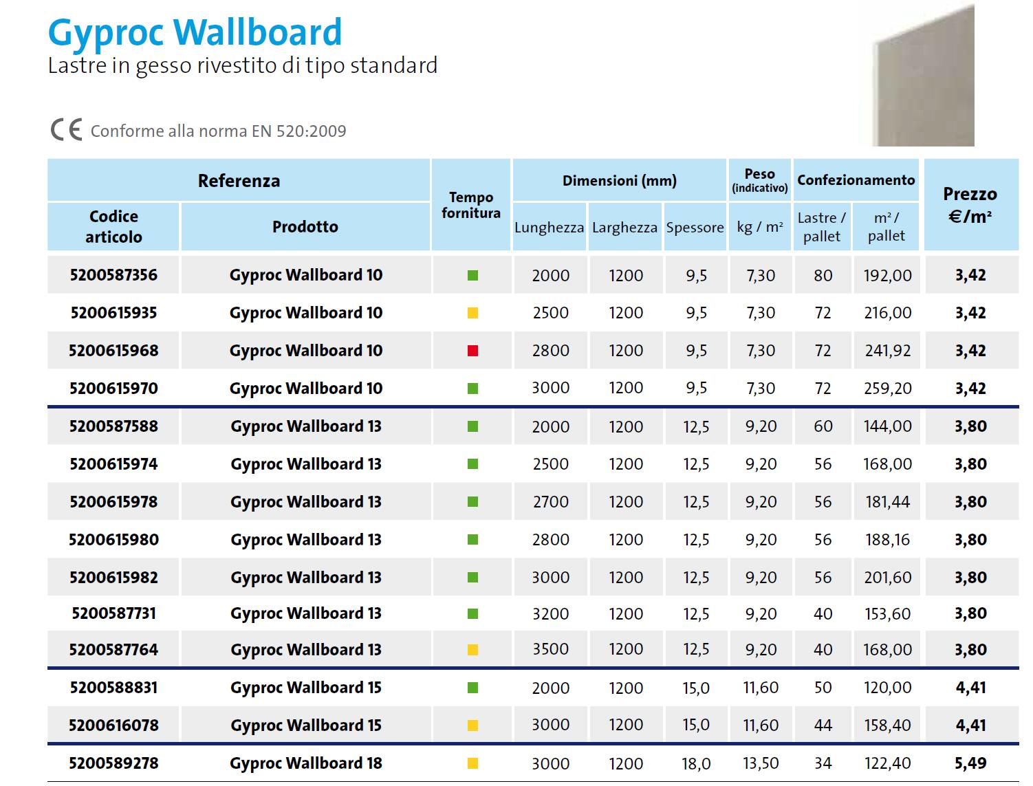 Lastra standard Gyproc Wallboard