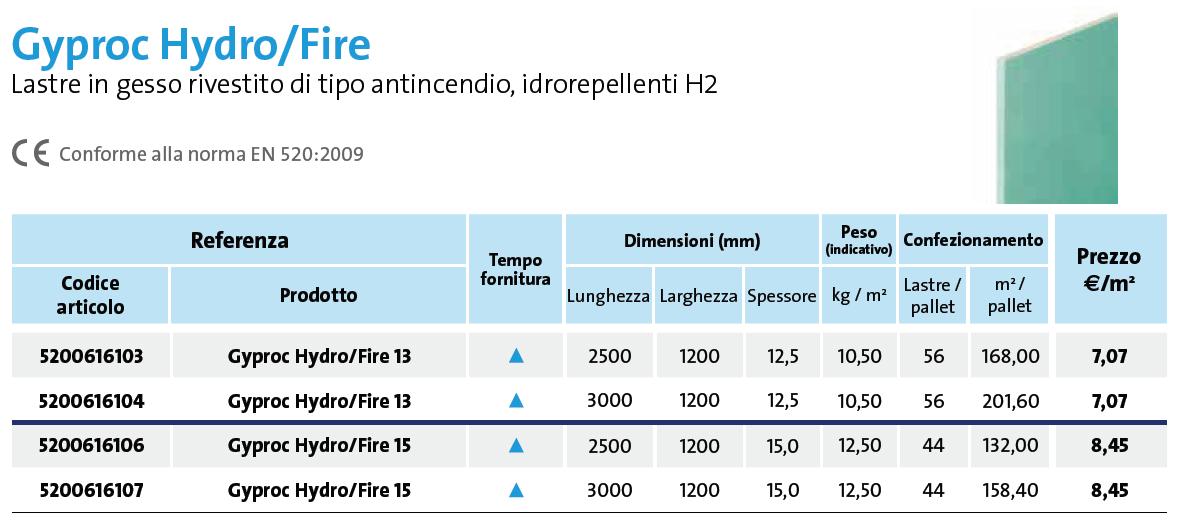 Gyproc Hydro/fire