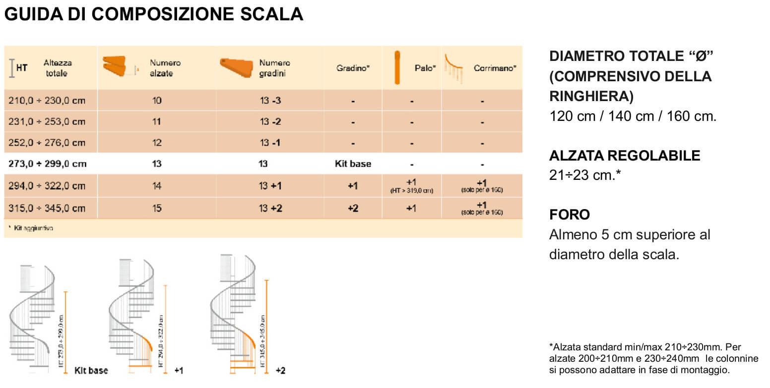 Guida di composizione Gamia Metal